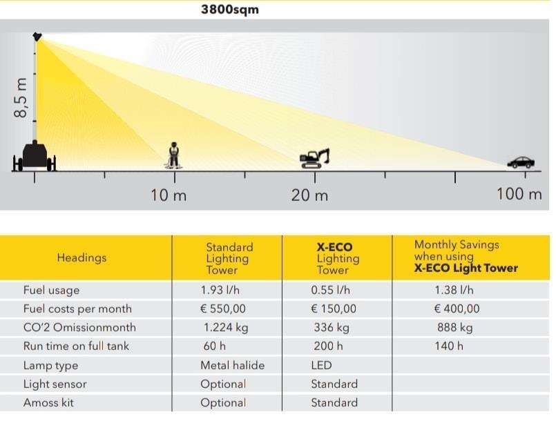 X-Eco range
